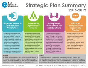 Brock CHC Strategic Plan Summary 2016-2019